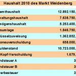 Haushaltsrede der SPD-Fraktion 2010