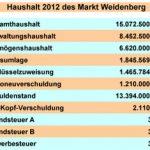 Haushaltsrede der SPD-Fraktion 2012