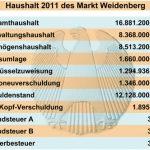 Haushaltsrede der SPD-Fraktion 2011